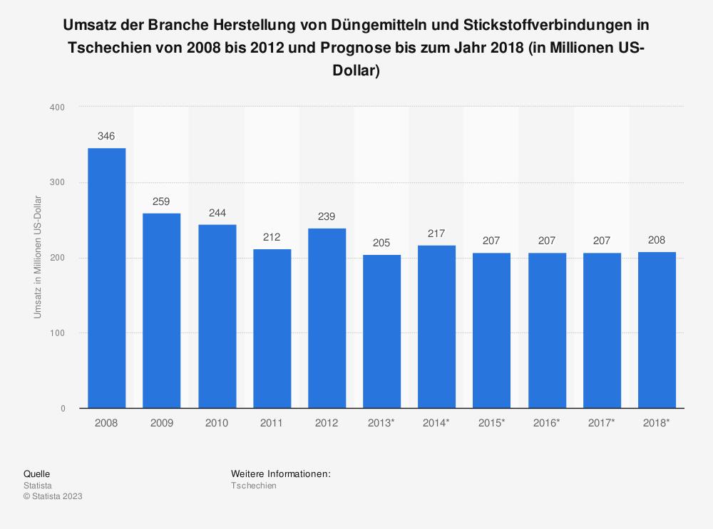Statistik: Umsatz der Branche Herstellung von Düngemitteln und Stickstoffverbindungen in Tschechien von 2008 bis 2012 und Prognose bis zum Jahr 2018 (in Millionen US-Dollar) | Statista