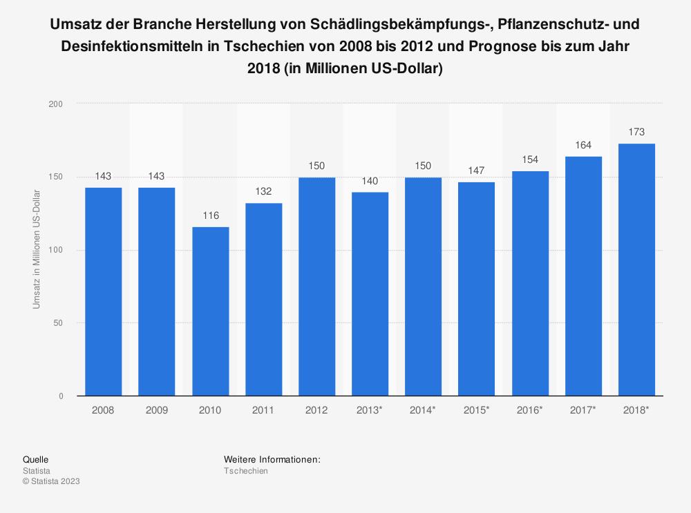 Statistik: Umsatz der Branche Herstellung von Schädlingsbekämpfungs-, Pflanzenschutz- und Desinfektionsmitteln in Tschechien von 2008 bis 2012 und Prognose bis zum Jahr 2018 (in Millionen US-Dollar) | Statista