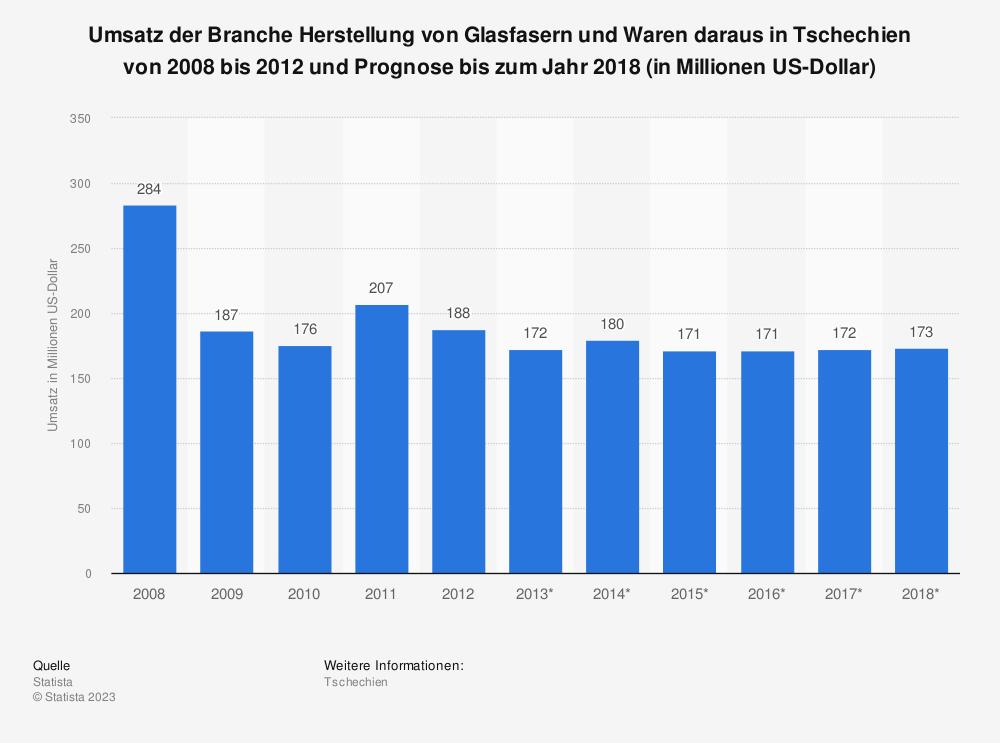 Statistik: Umsatz der Branche Herstellung von Glasfasern und Waren daraus in Tschechien von 2008 bis 2012 und Prognose bis zum Jahr 2018 (in Millionen US-Dollar) | Statista