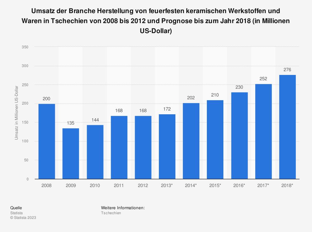 Statistik: Umsatz der Branche Herstellung von feuerfesten keramischen Werkstoffen und Waren in Tschechien von 2008 bis 2012 und Prognose bis zum Jahr 2018 (in Millionen US-Dollar) | Statista