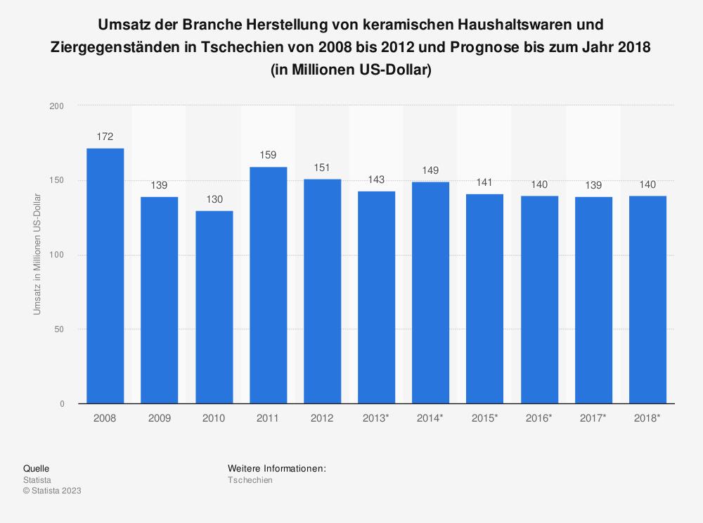 Statistik: Umsatz der Branche Herstellung von keramischen Haushaltswaren und Ziergegenständen in Tschechien von 2008 bis 2012 und Prognose bis zum Jahr 2018 (in Millionen US-Dollar) | Statista