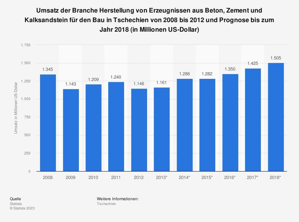 Statistik: Umsatz der Branche Herstellung von Erzeugnissen aus Beton, Zement und Kalksandstein für den Bau in Tschechien von 2008 bis 2012 und Prognose bis zum Jahr 2018 (in Millionen US-Dollar) | Statista