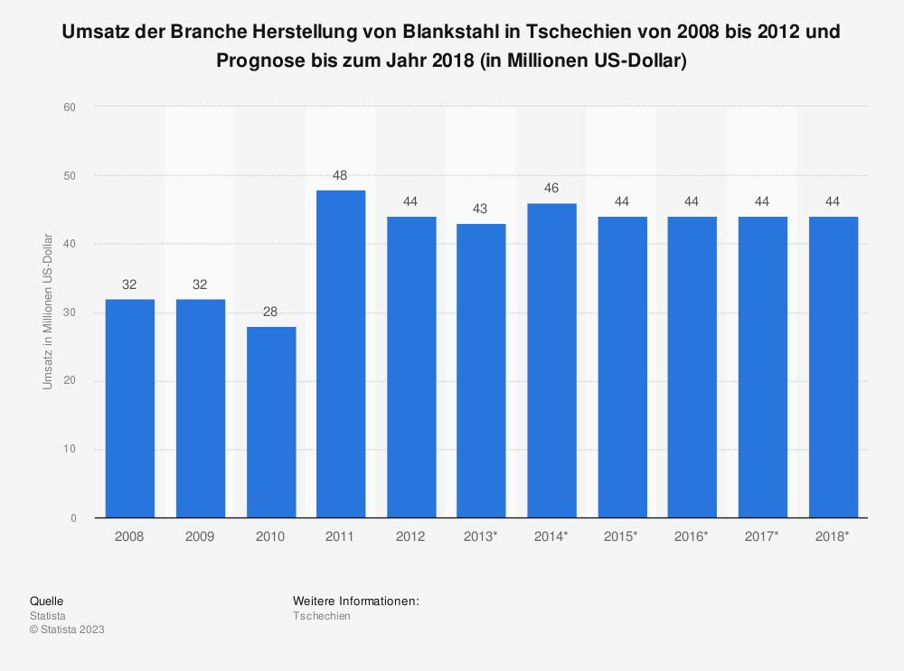 Statistik: Umsatz der Branche Herstellung von Blankstahl in Tschechien von 2008 bis 2012 und Prognose bis zum Jahr 2018 (in Millionen US-Dollar)   Statista
