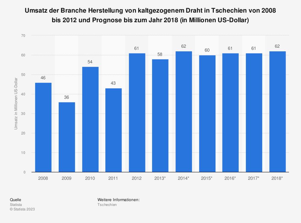 Statistik: Umsatz der Branche Herstellung von kaltgezogenem Draht in Tschechien von 2008 bis 2012 und Prognose bis zum Jahr 2018 (in Millionen US-Dollar) | Statista