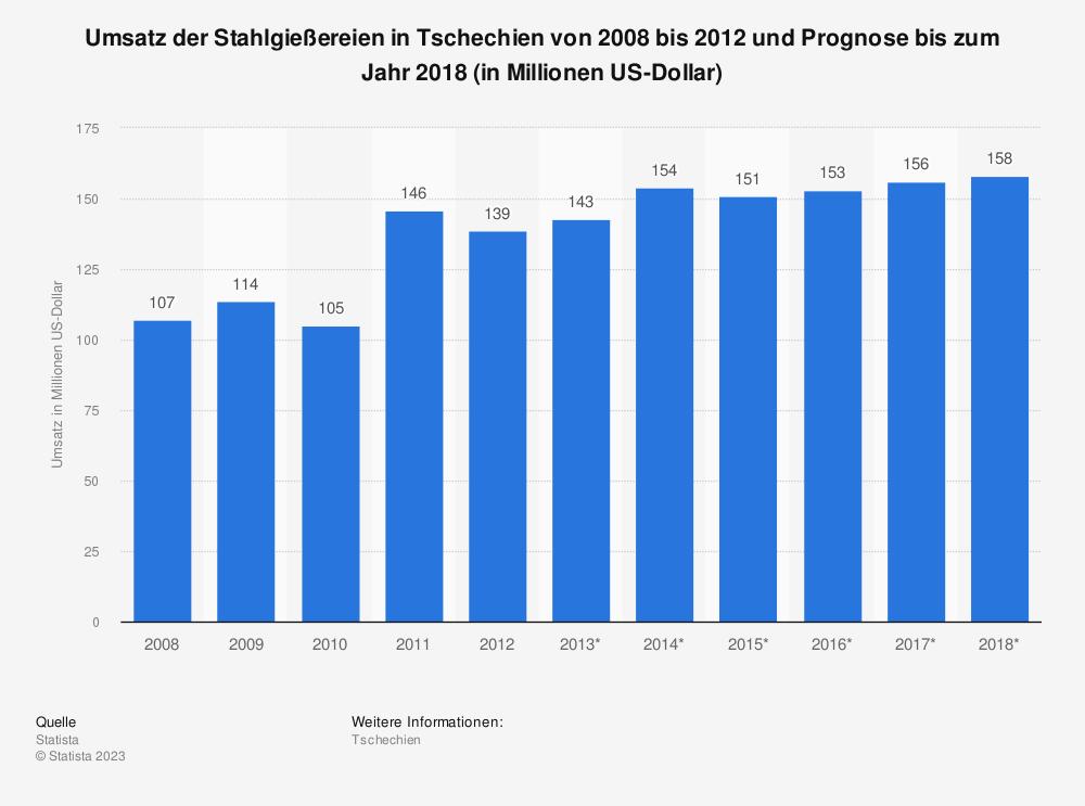 Statistik: Umsatz der Stahlgießereien in Tschechien von 2008 bis 2012 und Prognose bis zum Jahr 2018 (in Millionen US-Dollar) | Statista