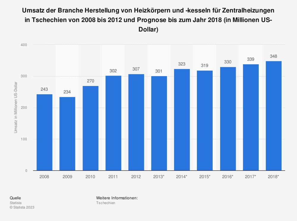 Statistik: Umsatz der Branche Herstellung von Heizkörpern und -kesseln für Zentralheizungen in Tschechien von 2008 bis 2012 und Prognose bis zum Jahr 2018 (in Millionen US-Dollar) | Statista