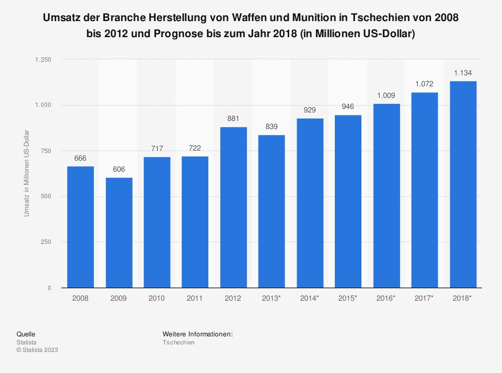 Statistik: Umsatz der Branche Herstellung von Waffen und Munition in Tschechien von 2008 bis 2012 und Prognose bis zum Jahr 2018 (in Millionen US-Dollar)   Statista