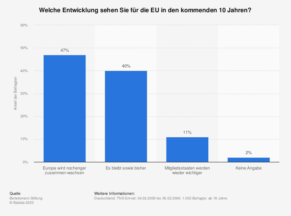 Statistik: Welche Entwicklung sehen Sie für die EU in den kommenden 10 Jahren? | Statista