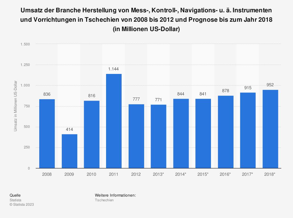 Statistik: Umsatz der Branche Herstellung von Mess-, Kontroll-, Navigations- u. ä. Instrumenten und Vorrichtungen in Tschechien von 2008 bis 2012 und Prognose bis zum Jahr 2018 (in Millionen US-Dollar)   Statista