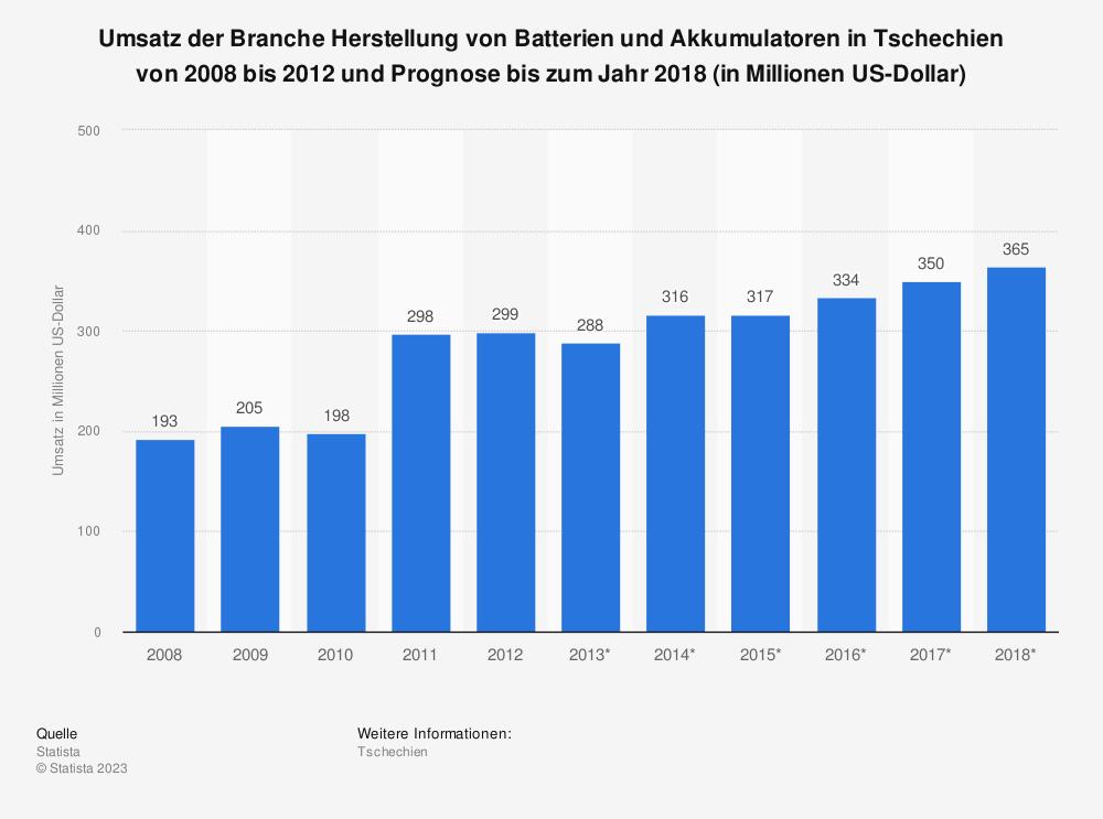 Statistik: Umsatz der Branche Herstellung von Batterien und Akkumulatoren in Tschechien von 2008 bis 2012 und Prognose bis zum Jahr 2018 (in Millionen US-Dollar) | Statista