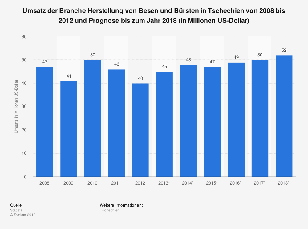 Statistik: Umsatz der Branche Herstellung von Besen und Bürsten in Tschechien von 2008 bis 2012 und Prognose bis zum Jahr 2018 (in Millionen US-Dollar)   Statista