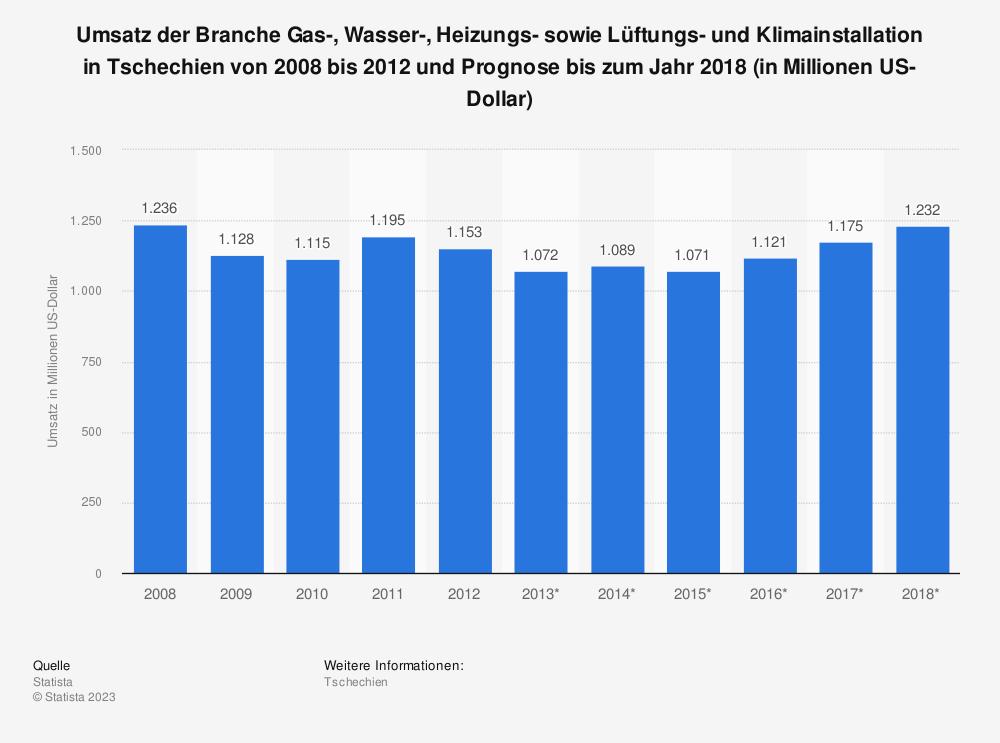 Statistik: Umsatz der Branche Gas-, Wasser-, Heizungs- sowie Lüftungs- und Klimainstallation in Tschechien von 2008 bis 2012 und Prognose bis zum Jahr 2018 (in Millionen US-Dollar)   Statista