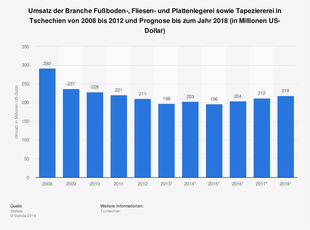 Statistik: Umsatz der Branche Fußboden-, Fliesen- und Plattenlegerei sowie Tapeziererei in Tschechien von 2008 bis 2012 und Prognose bis zum Jahr 2018 (in Millionen US-Dollar)   Statista