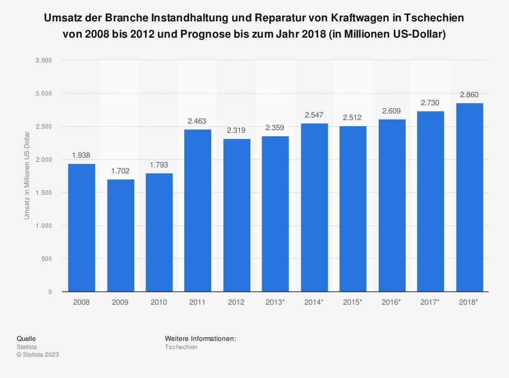 Statistik: Umsatz der Branche Instandhaltung und Reparatur von Kraftwagen in Tschechien von 2008 bis 2012 und Prognose bis zum Jahr 2018 (in Millionen US-Dollar)   Statista