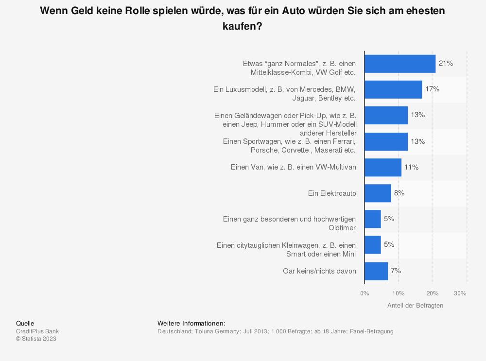 Statistik: Wenn Geld keine Rolle spielen würde, was für ein Auto würden Sie sich am ehesten kaufen? | Statista