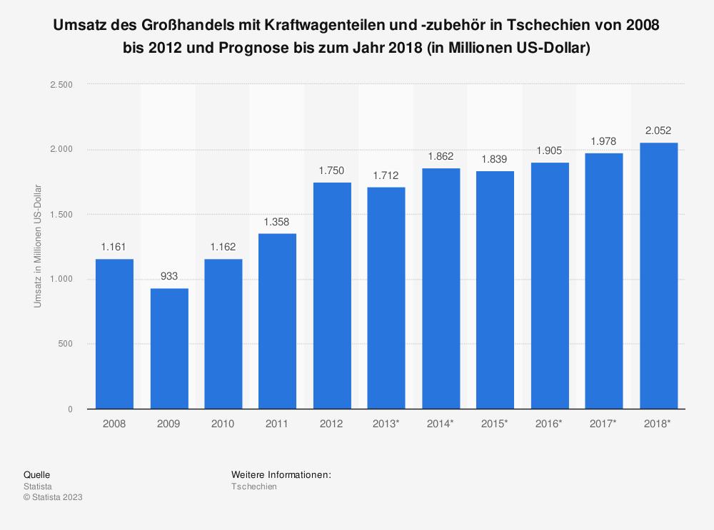 Statistik: Umsatz des Großhandels mit Kraftwagenteilen und -zubehör in Tschechien von 2008 bis 2012 und Prognose bis zum Jahr 2018 (in Millionen US-Dollar)   Statista