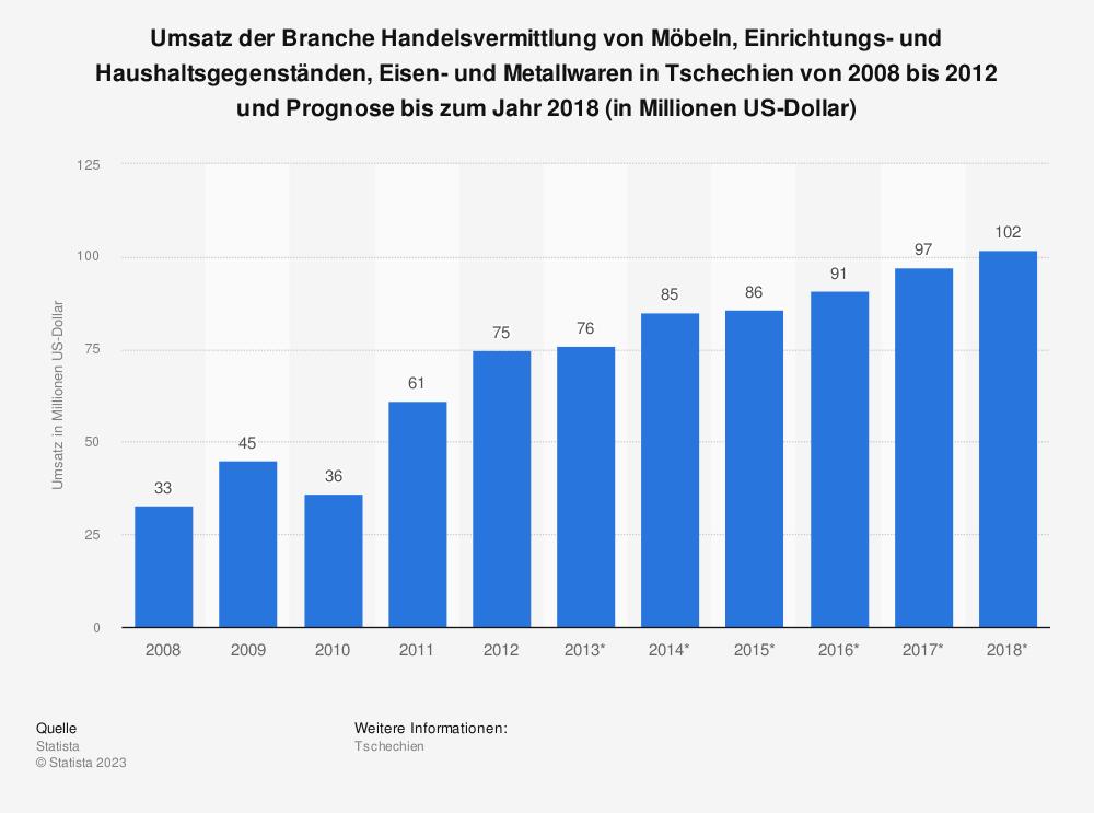 Statistik: Umsatz der Branche Handelsvermittlung von Möbeln, Einrichtungs- und Haushaltsgegenständen, Eisen- und Metallwaren in Tschechien von 2008 bis 2012 und Prognose bis zum Jahr 2018 (in Millionen US-Dollar)   Statista