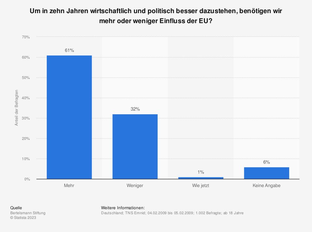 Statistik: Um in zehn Jahren wirtschaftlich und politisch besser dazustehen, benötigen wir mehr oder weniger Einfluss der EU? | Statista