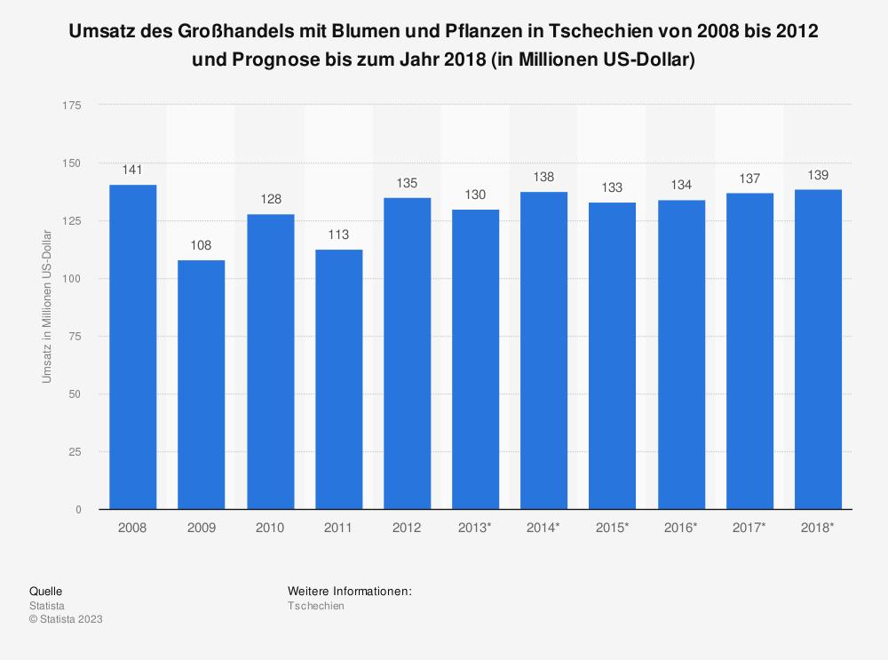 Statistik: Umsatz des Großhandels mit Blumen und Pflanzen in Tschechien von 2008 bis 2012 und Prognose bis zum Jahr 2018 (in Millionen US-Dollar)   Statista