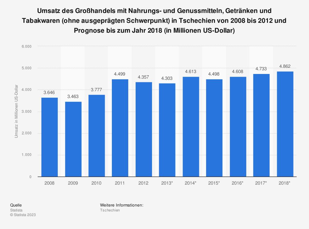Statistik: Umsatz des Großhandels mit Nahrungs- und Genussmitteln, Getränken und Tabakwaren (ohne ausgeprägten Schwerpunkt) in Tschechien von 2008 bis 2012 und Prognose bis zum Jahr 2018 (in Millionen US-Dollar) | Statista