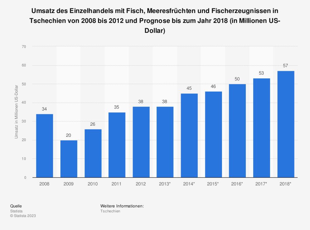Statistik: Umsatz des Einzelhandels mit Fisch, Meeresfrüchten und Fischerzeugnissen in Tschechien von 2008 bis 2012 und Prognose bis zum Jahr 2018 (in Millionen US-Dollar) | Statista