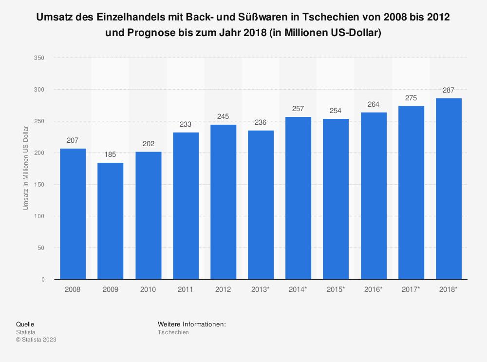 Statistik: Umsatz des Einzelhandels mit Back- und Süßwaren in Tschechien von 2008 bis 2012 und Prognose bis zum Jahr 2018 (in Millionen US-Dollar) | Statista
