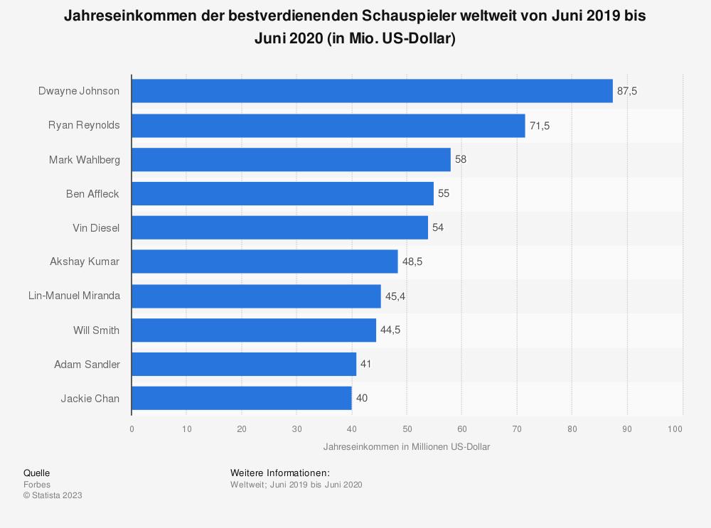 Statistik: Jahreseinkommen der bestverdienenden Schauspieler weltweit von Juni 2018 bis Juni 2019 (in Mio. US-Dollar) | Statista