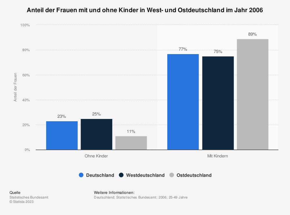 Statistik: Anteil der Frauen mit und ohne Kinder in West- und Ostdeutschland im Jahr 2006 | Statista