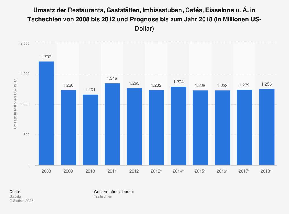 Statistik: Umsatz der Restaurants, Gaststätten, Imbissstuben, Cafés, Eissalons u. Ä. in Tschechien von 2008 bis 2012 und Prognose bis zum Jahr 2018 (in Millionen US-Dollar) | Statista