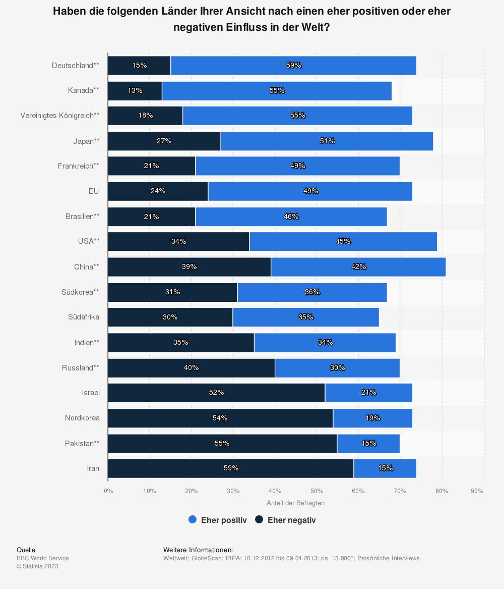 Statistik: Haben die folgenden Länder Ihrer Ansicht nach einen eher positiven oder eher negativen Einfluss in der Welt? | Statista