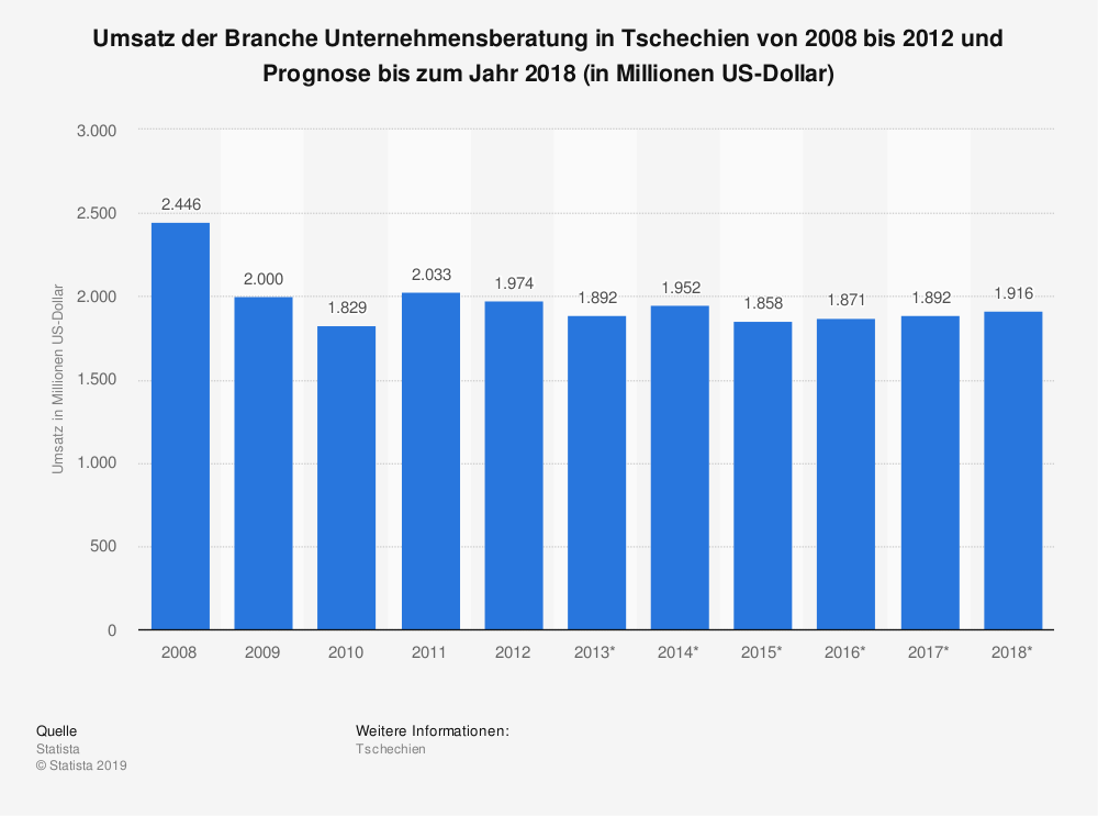 Statistik: Umsatz der Branche Unternehmensberatung in Tschechien von 2008 bis 2012 und Prognose bis zum Jahr 2018 (in Millionen US-Dollar)   Statista
