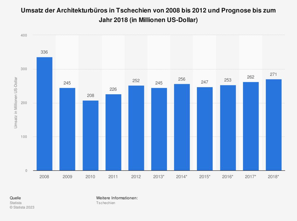 Statistik: Umsatz der Architekturbüros in Tschechien von 2008 bis 2012 und Prognose bis zum Jahr 2018 (in Millionen US-Dollar)   Statista