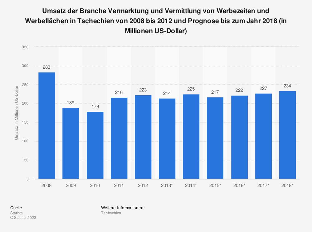 Statistik: Umsatz der Branche Vermarktung und Vermittlung von Werbezeiten und Werbeflächen in Tschechien von 2008 bis 2012 und Prognose bis zum Jahr 2018 (in Millionen US-Dollar) | Statista