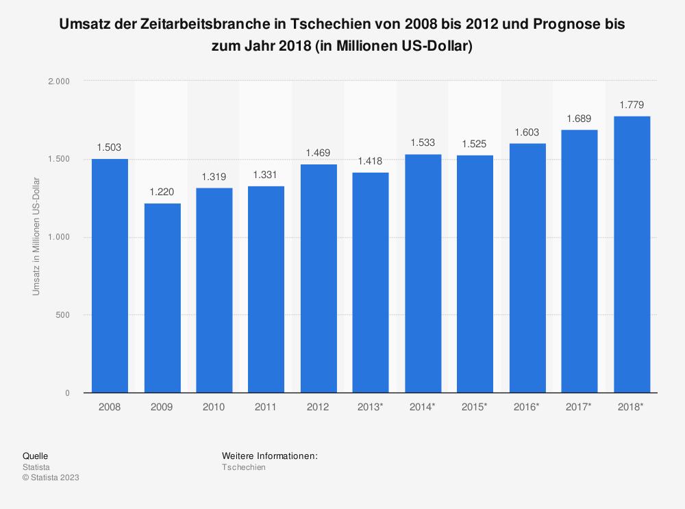 Statistik: Umsatz der Zeitarbeitsbranche in Tschechien von 2008 bis 2012 und Prognose bis zum Jahr 2018 (in Millionen US-Dollar) | Statista