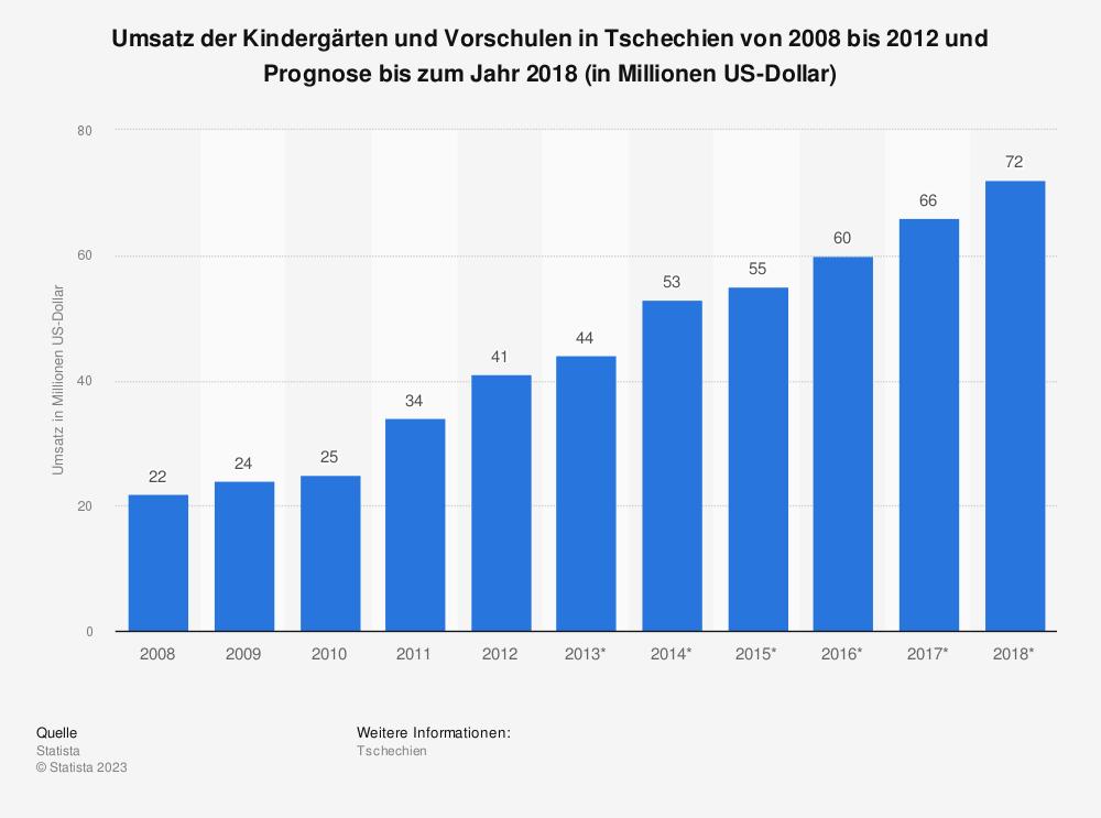 Statistik: Umsatz der Kindergärten und Vorschulen in Tschechien von 2008 bis 2012 und Prognose bis zum Jahr 2018 (in Millionen US-Dollar) | Statista