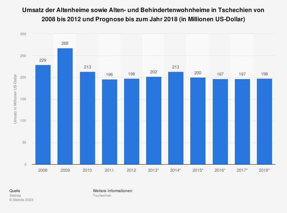 Statistik: Umsatz der Altenheime sowie Alten- und Behindertenwohnheime in Tschechien von 2008 bis 2012 und Prognose bis zum Jahr 2018 (in Millionen US-Dollar) | Statista