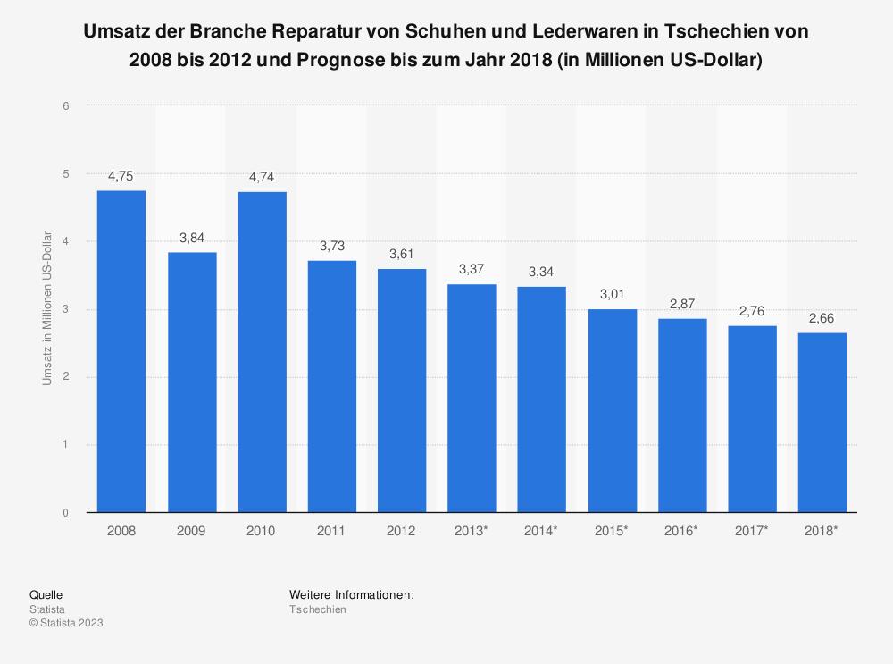 Statistik: Umsatz der Branche Reparatur von Schuhen und Lederwaren in Tschechien von 2008 bis 2012 und Prognose bis zum Jahr 2018 (in Millionen US-Dollar) | Statista