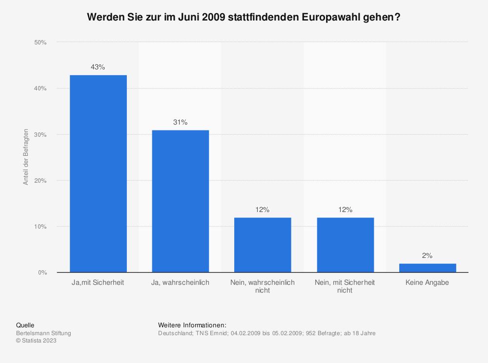 Statistik: Werden Sie zur im Juni 2009 stattfindenden Europawahl gehen? | Statista