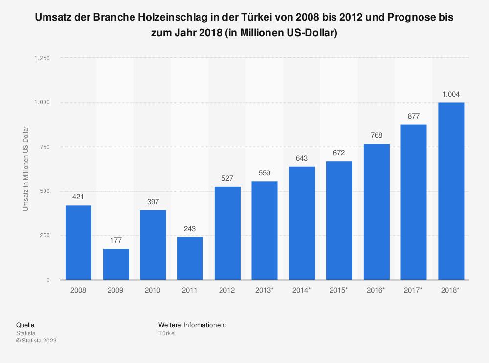 Statistik: Umsatz der Branche Holzeinschlag in der Türkei von 2008 bis 2012 und Prognose bis zum Jahr 2018 (in Millionen US-Dollar) | Statista
