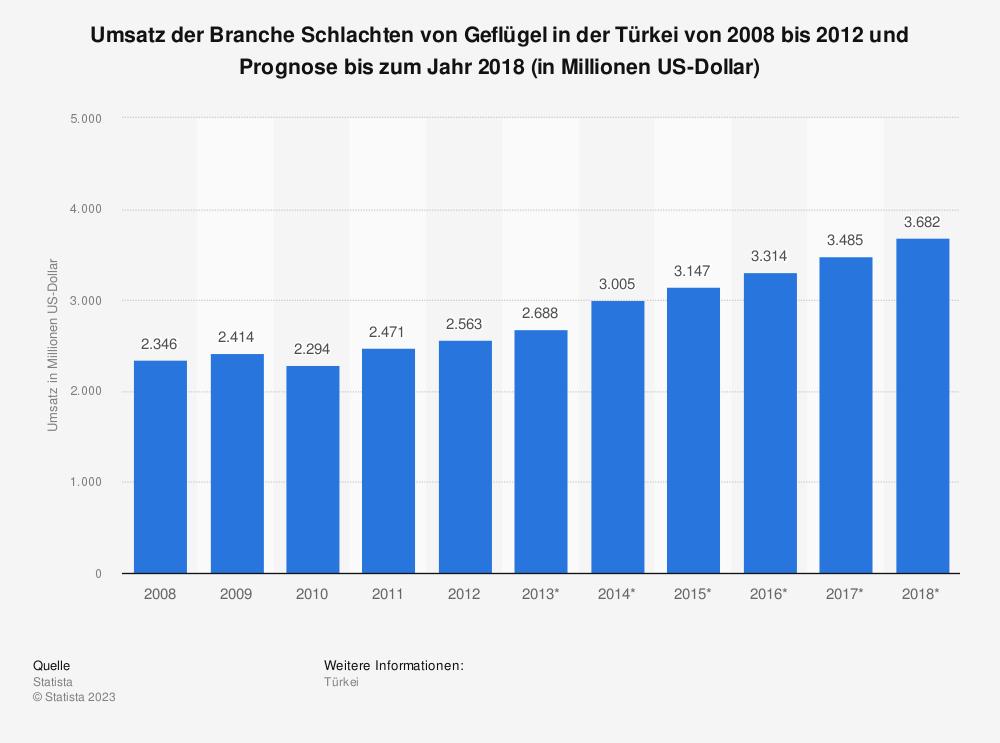 Statistik: Umsatz der Branche Schlachten von Geflügel in der Türkei von 2008 bis 2012 und Prognose bis zum Jahr 2018 (in Millionen US-Dollar) | Statista