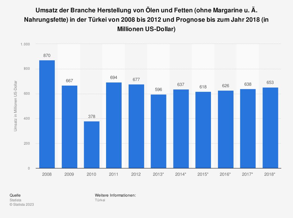 Statistik: Umsatz der Branche Herstellung von Ölen und Fetten (ohne Margarine u. Ä. Nahrungsfette) in der Türkei von 2008 bis 2012 und Prognose bis zum Jahr 2018 (in Millionen US-Dollar) | Statista