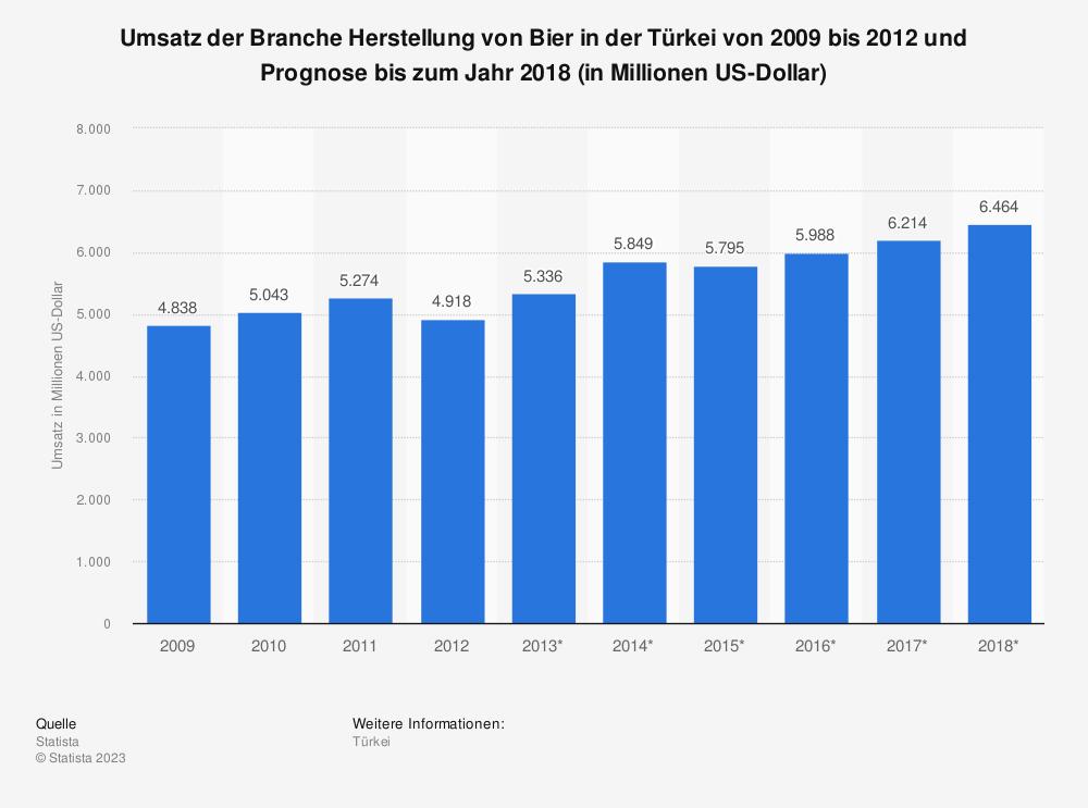 Statistik: Umsatz der Branche Herstellung von Bier in der Türkei von 2009 bis 2012 und Prognose bis zum Jahr 2018 (in Millionen US-Dollar) | Statista