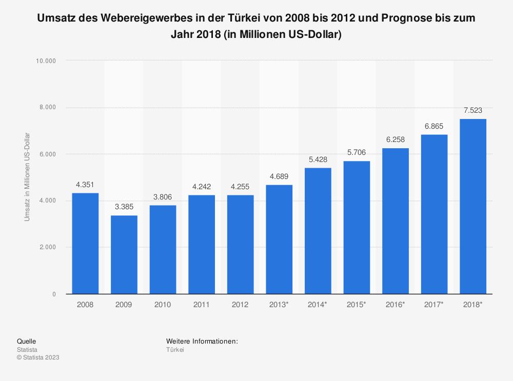 Statistik: Umsatz des Webereigewerbes in der Türkei von 2008 bis 2012 und Prognose bis zum Jahr 2018 (in Millionen US-Dollar) | Statista