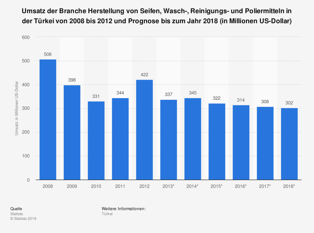 Statistik: Umsatz der Branche Herstellung von Seifen, Wasch-, Reinigungs- und Poliermitteln in der Türkei von 2008 bis 2012 und Prognose bis zum Jahr 2018 (in Millionen US-Dollar) | Statista