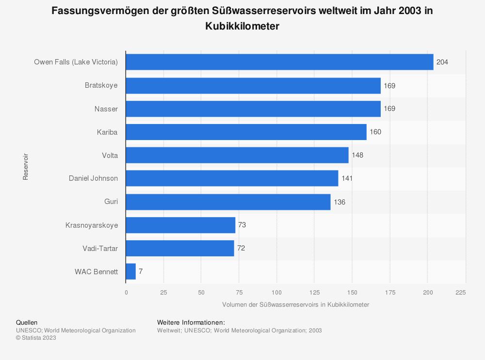 Statistik: Fassungsvermögen der größten Süßwasserreservoirs weltweit im Jahr 2003 in Kubikkilometer | Statista