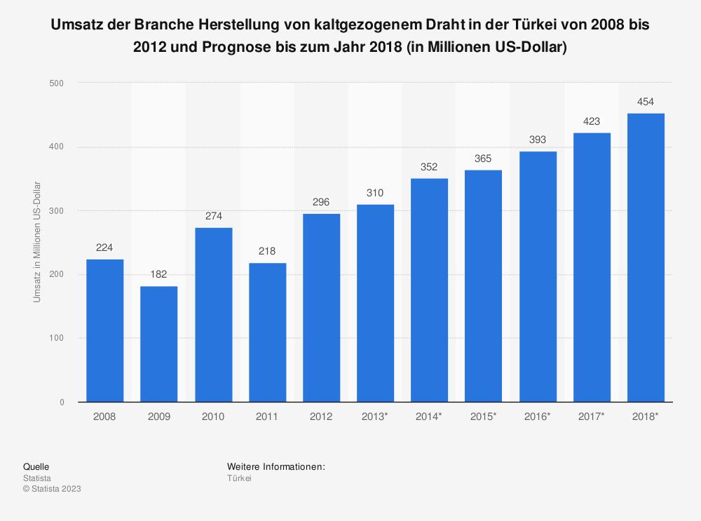 Statistik: Umsatz der Branche Herstellung von kaltgezogenem Draht in der Türkei von 2008 bis 2012 und Prognose bis zum Jahr 2018 (in Millionen US-Dollar) | Statista