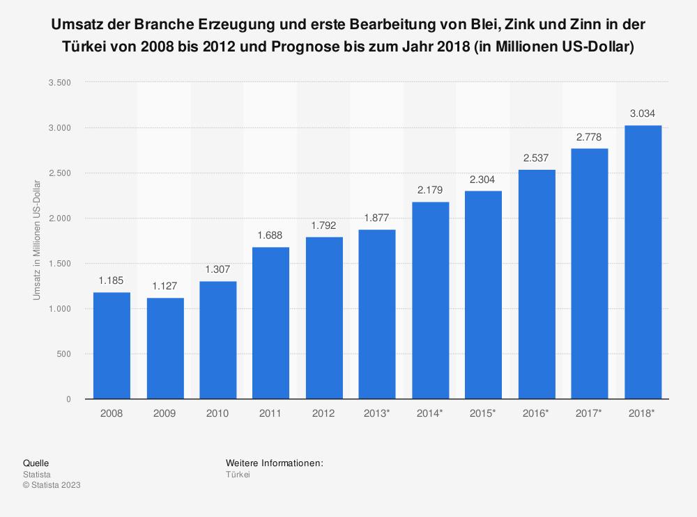 Statistik: Umsatz der Branche Erzeugung und erste Bearbeitung von Blei, Zink und Zinn in der Türkei von 2008 bis 2012 und Prognose bis zum Jahr 2018 (in Millionen US-Dollar)   Statista