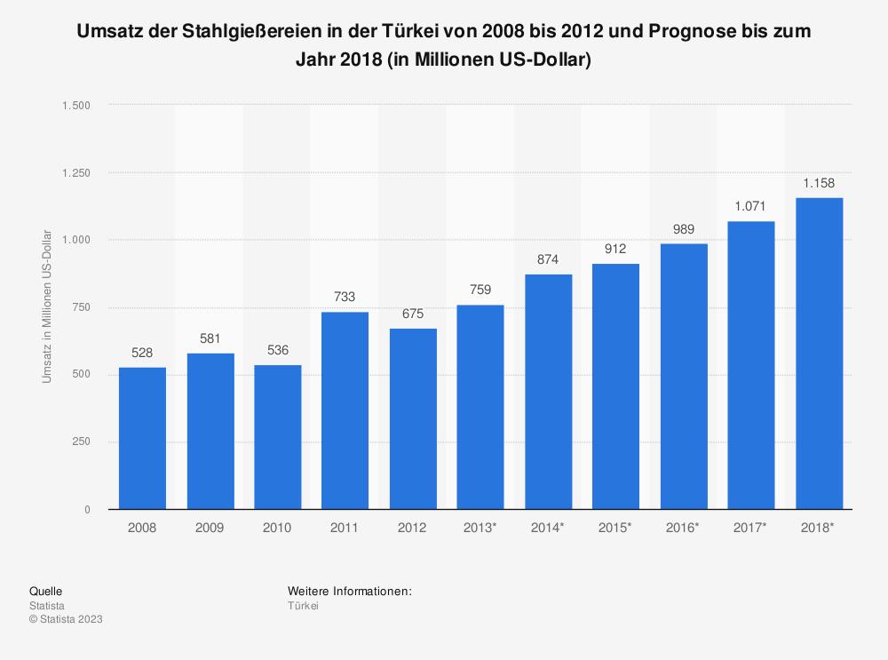 Statistik: Umsatz der Stahlgießereien in der Türkei von 2008 bis 2012 und Prognose bis zum Jahr 2018 (in Millionen US-Dollar) | Statista