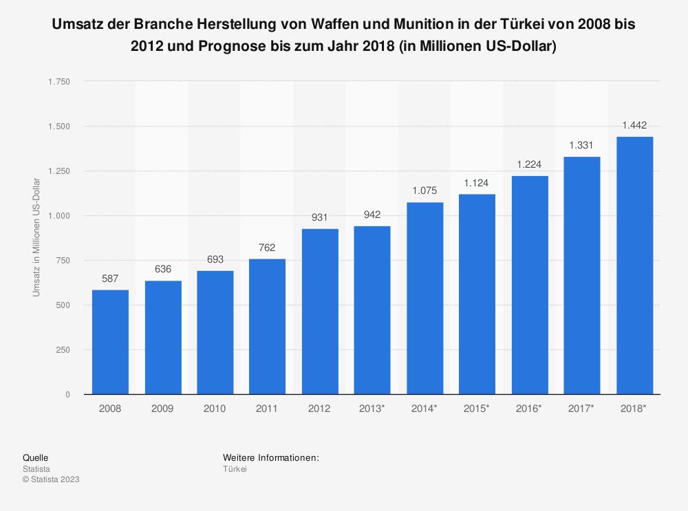 Statistik: Umsatz der Branche Herstellung von Waffen und Munition in der Türkei von 2008 bis 2012 und Prognose bis zum Jahr 2018 (in Millionen US-Dollar) | Statista