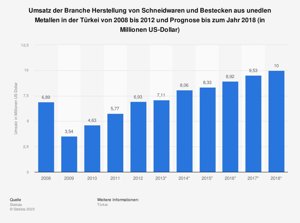 Statistik: Umsatz der Branche Herstellung von Schneidwaren und Bestecken aus unedlen Metallen in der Türkei von 2008 bis 2012 und Prognose bis zum Jahr 2018 (in Millionen US-Dollar) | Statista